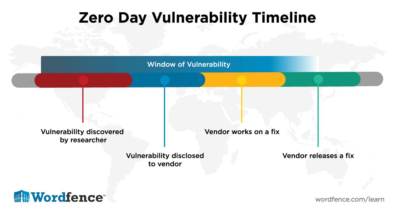 ZeroDayVulnerabilities